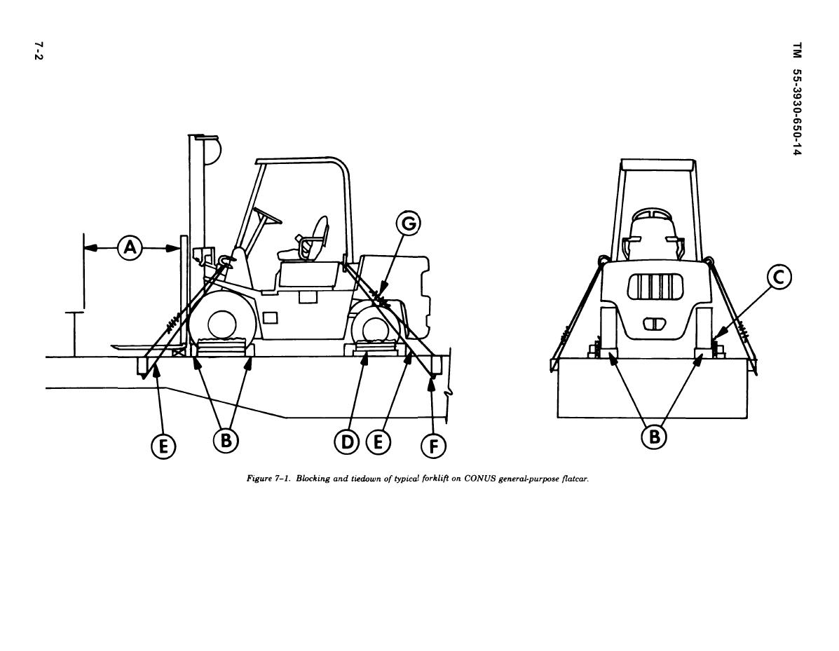 Figure 7-1. Blocking and tiedown of typical forklift on