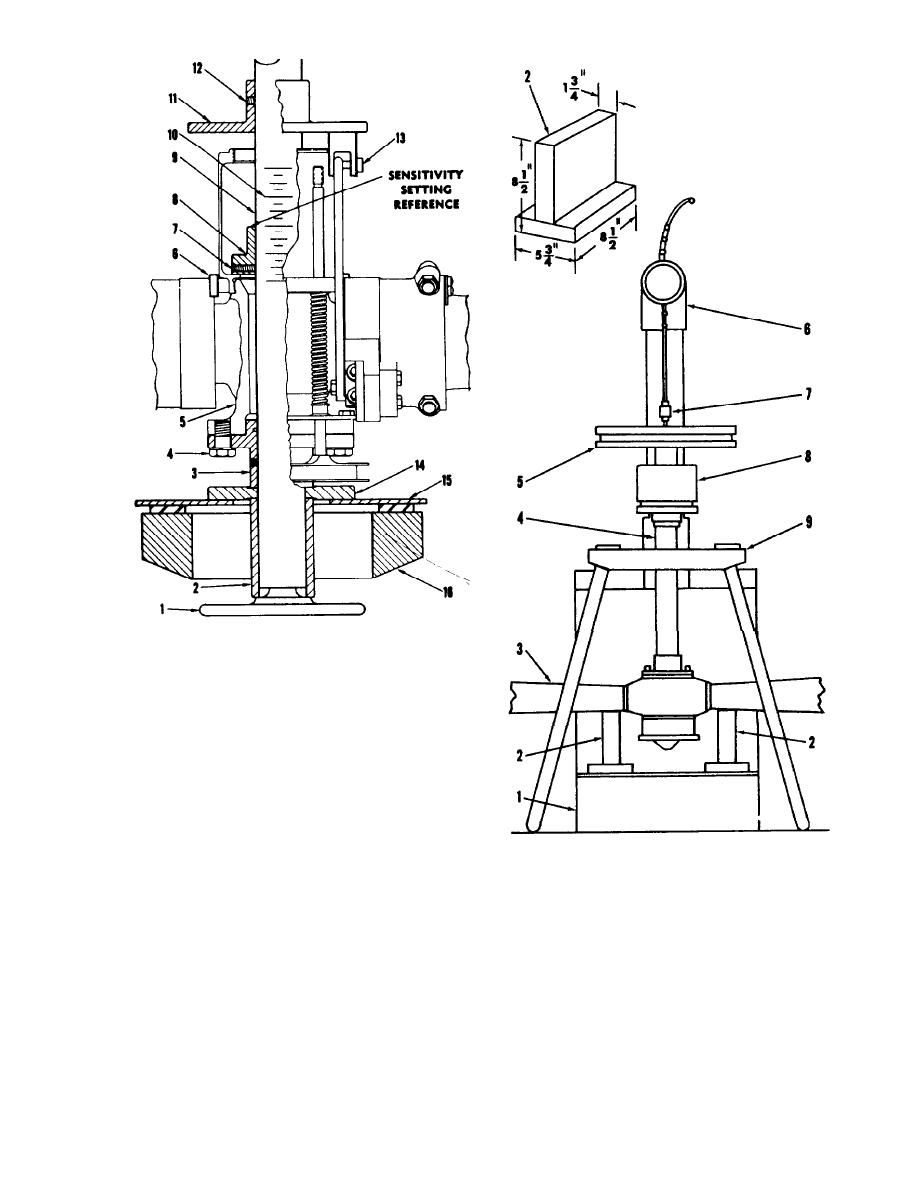 Figure 4-11. Balancing Hartzell Flange-mounted Turbo