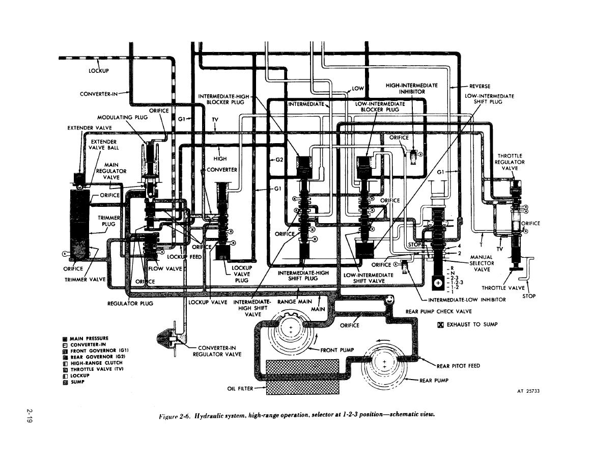 Figure 2 6 Hydraulic System High Range Operation