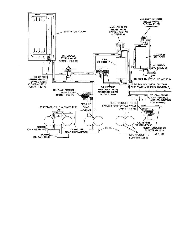 Figure 1-10. Engine oil flow control--schematic diagram.