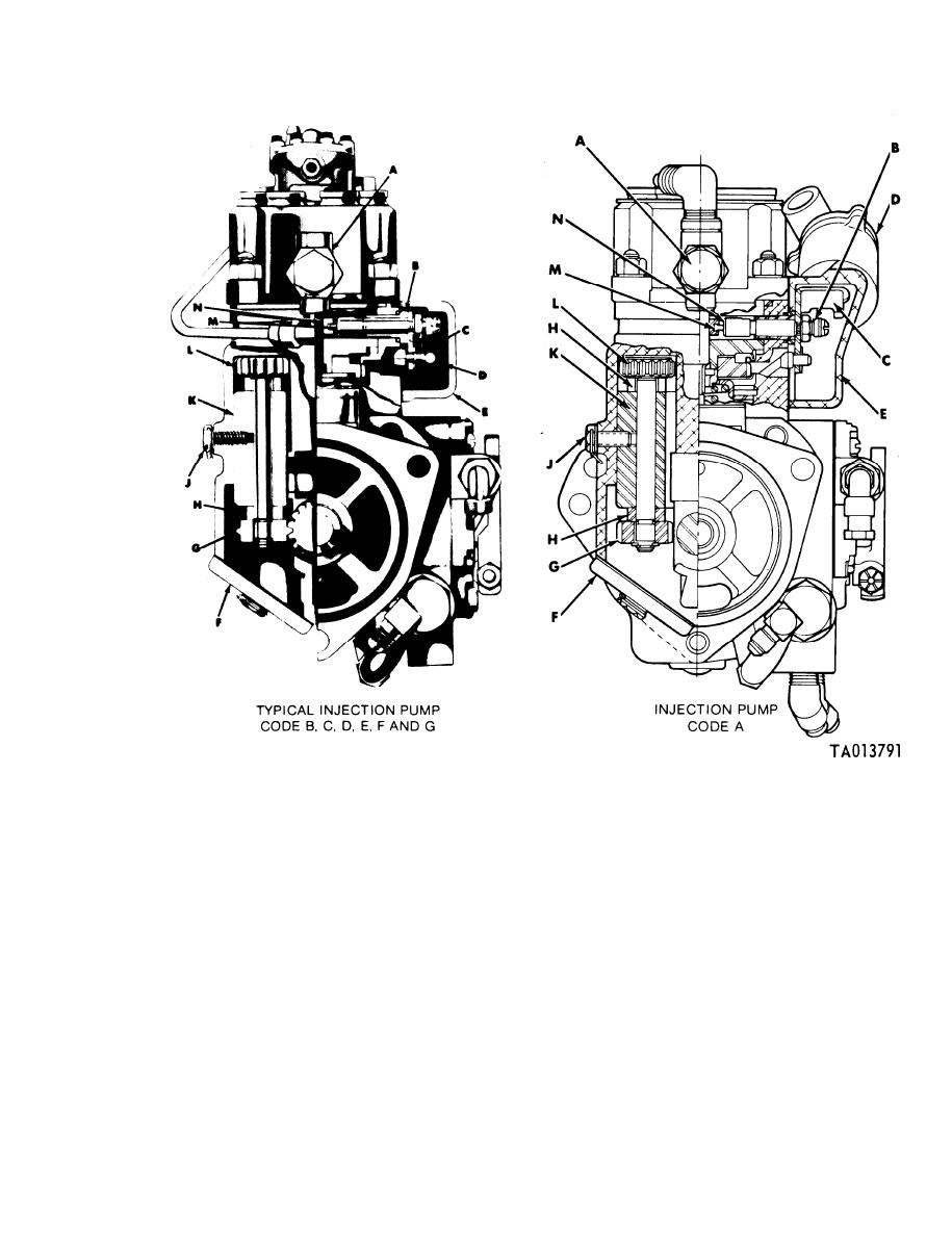 Figure 1-13. Metering and distributing fuel injection pump