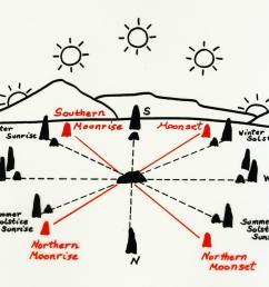 university of massachusetts sunwheel diagram [ 1200 x 910 Pixel ]