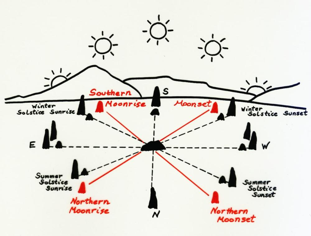 medium resolution of university of massachusetts sunwheel diagram