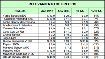 relevamiento-precios