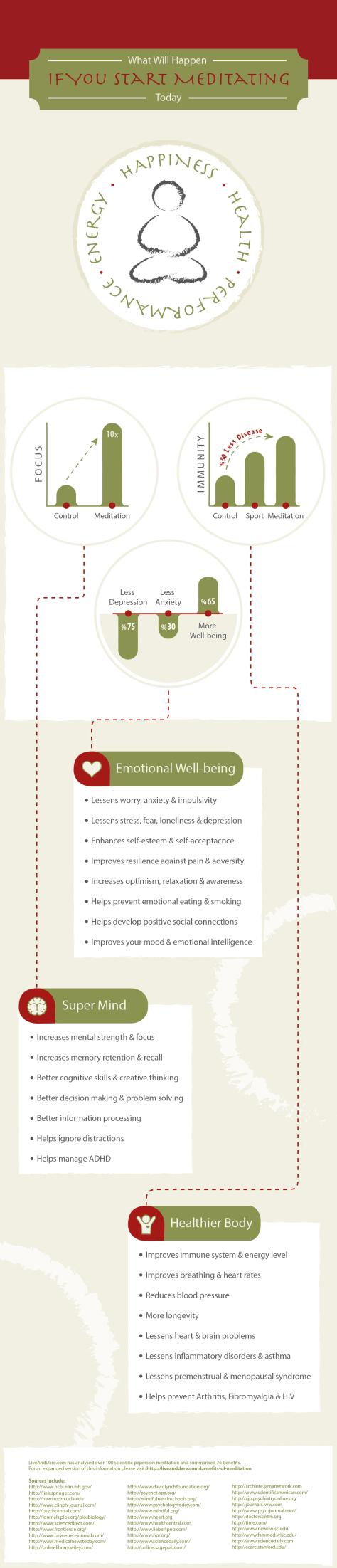 Benefits-of-Meditation-Infographic