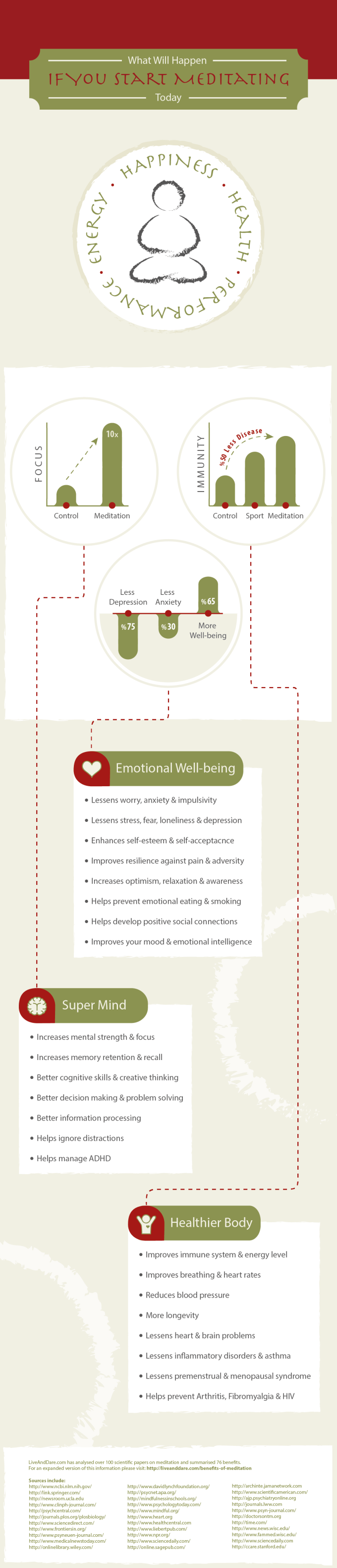 Benefits-of-Meditation-Infographic