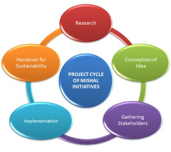 project-cycle-mishal-initia