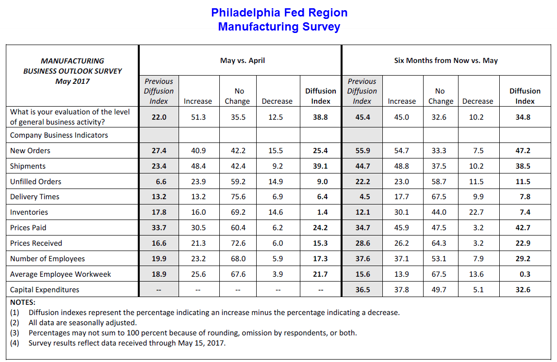 Philadelphia Fed Manufacturing Index Surges Again