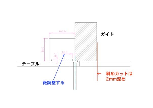 図:蟻桟の加工