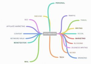 best free apps for writers ~ Coggle Mind Map