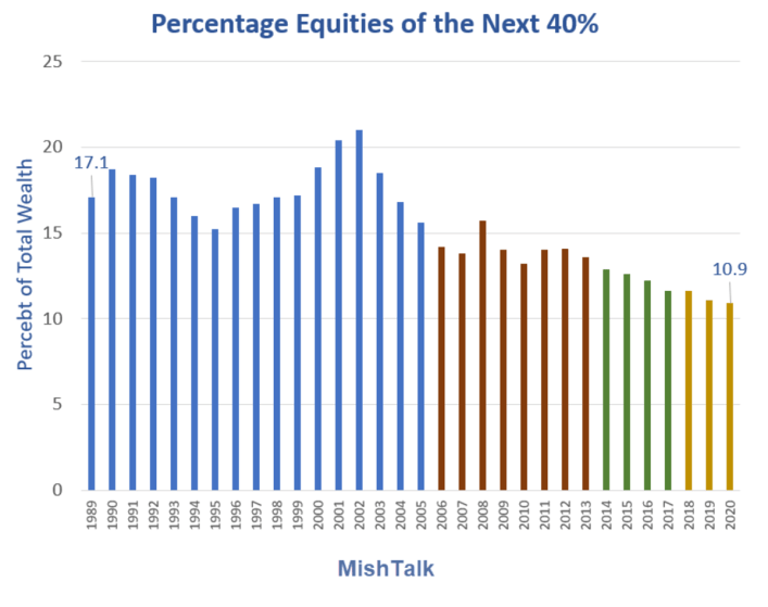 Percentage Equities of the Next 40%