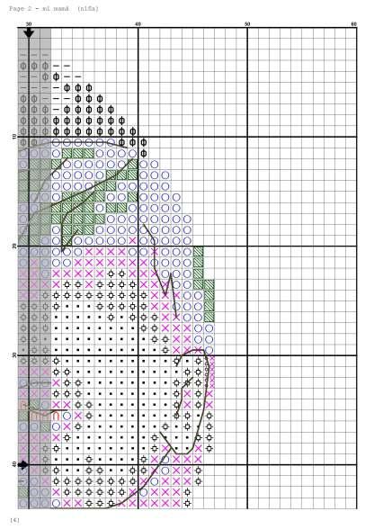 Página del gráfico de punto de cruz BBMOM-3