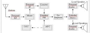FM Receiver Block Diagram | ELECTROPEDIA
