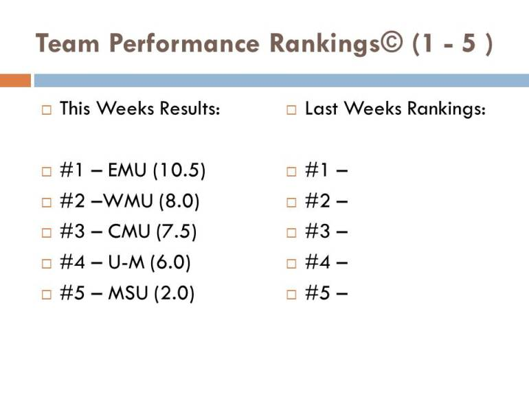 Team Performance Rankings - WEEK 1 Slide