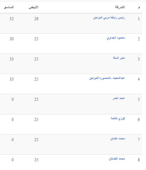 أسعار الدواجن الثلاثاء.. سعر الفراخ اليوم 4 مايو وسعر الكتكوت الابيض وأسعار بورصة الدواجن 19
