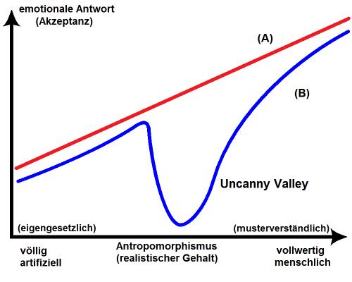 """""""Uncanny valley deu"""" von Pfropfen - selbst erstellt. Lizenziert unter Bild-frei über Wikipedia - Link zum Bild auf Wikipedia"""