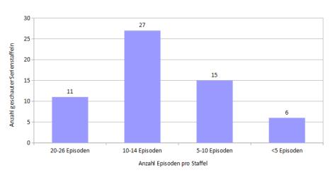 Verteilung der Episodenanzahlen gesehener Serienstaffeln in 2016