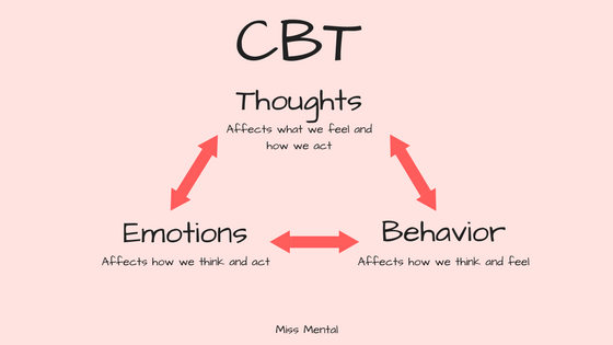 Cognitve behavioral therapy, miss mental, Thoughts, emotions, behavior are all influencing eachother.
