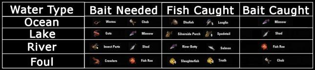 fishchart