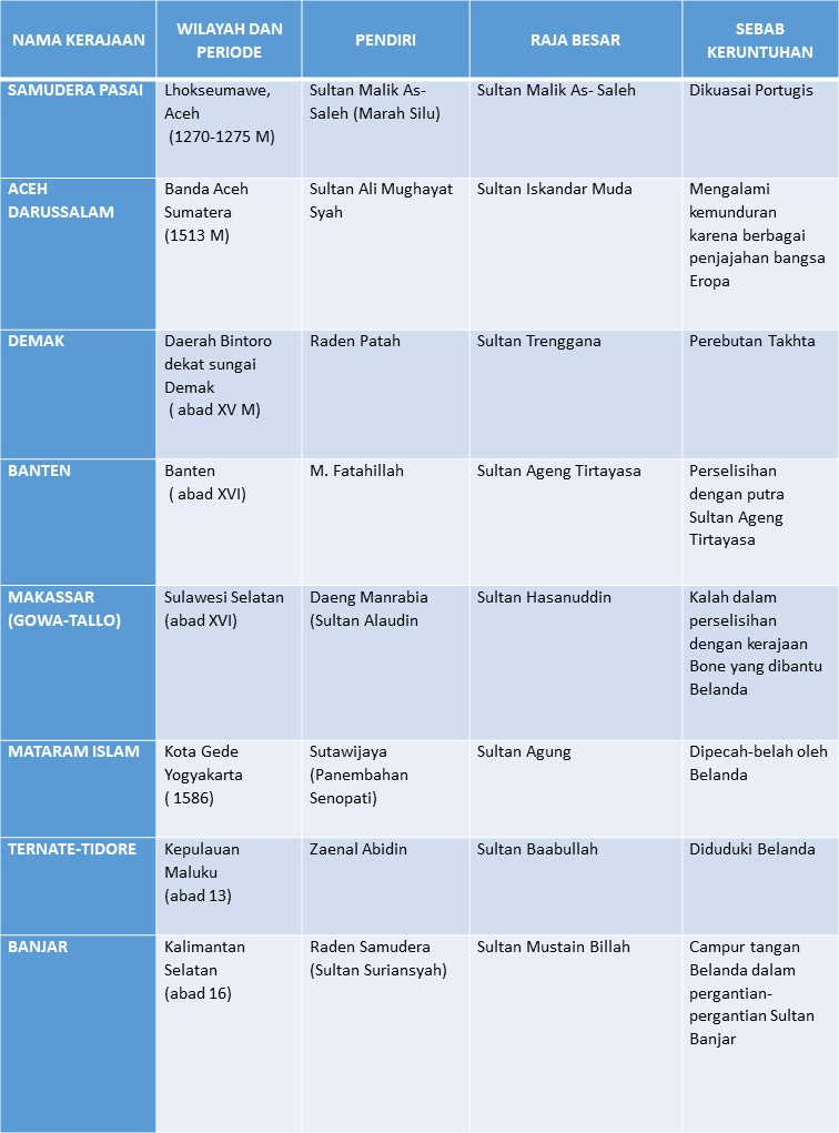 Ringkasan Kerajaan Islam : ringkasan, kerajaan, islam, Rangkuman, Kelas, Missevi's, Weblog