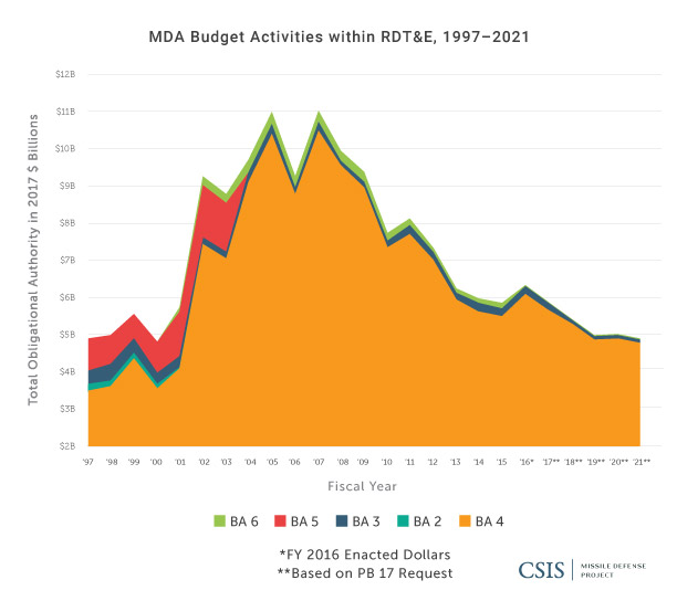 MDA Budget Activities within RDT&E, 1997-2021