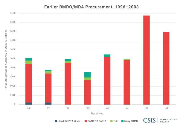 Earlier BMDO/MDA Procurement, 1996-2003