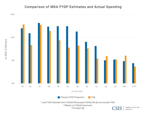 Comparison of MDA FYDP Estimates and Actual Spending