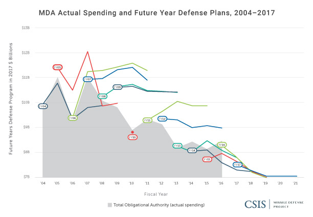 MDA Actual Spending and Future Year Defense Plans, 2004-2017