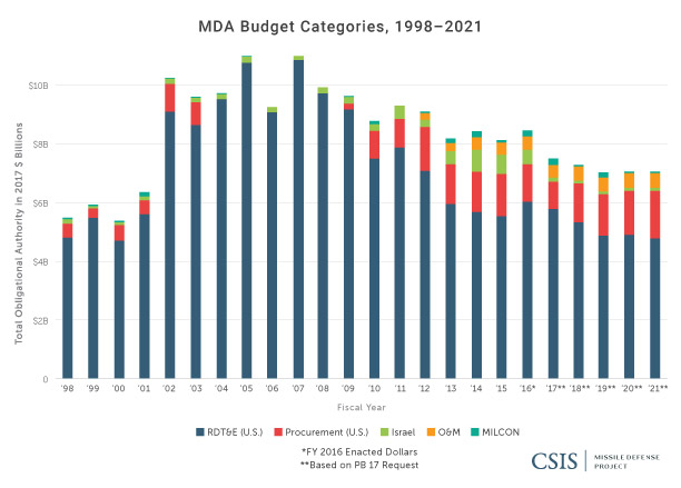 Budget Categories for the Missile Defense Agency