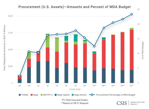 Procurement (U.S. Assets): Amounts and Percentage of MDA Budget