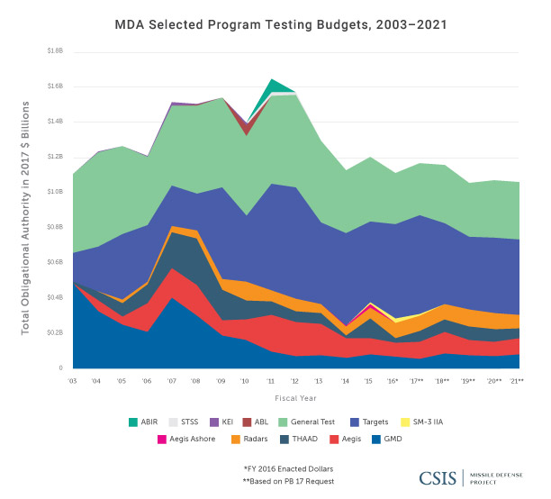 MDA Selected Program Testing Budgets, 2003-2021