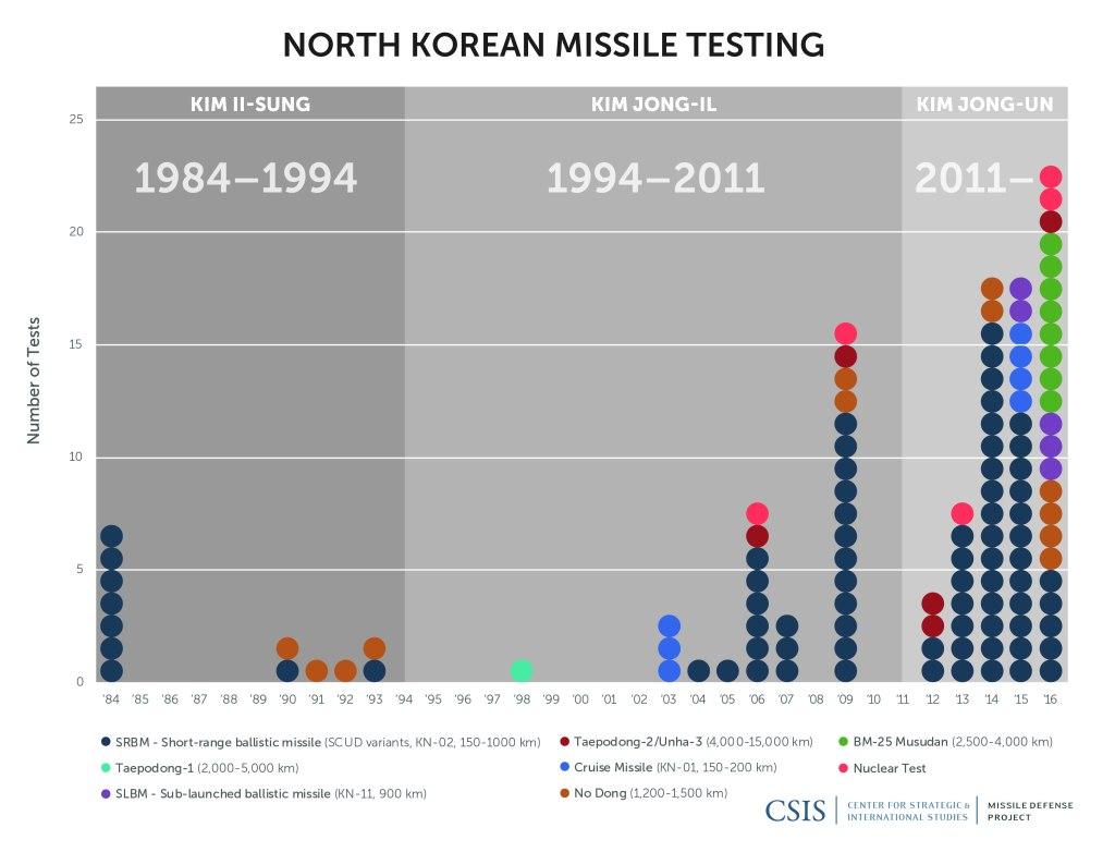 north korea missile testing