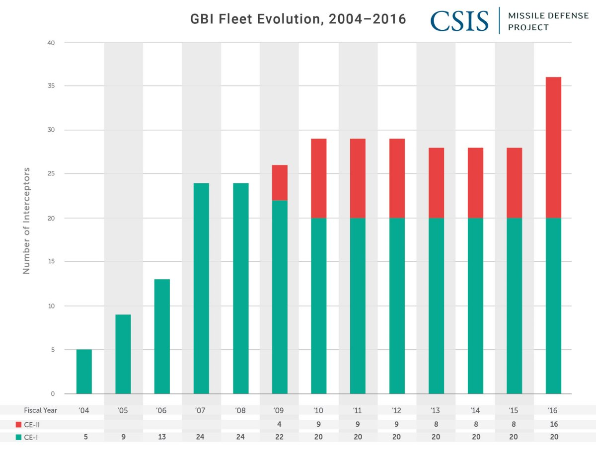 GBI Fleet Evolution, 2004-2016