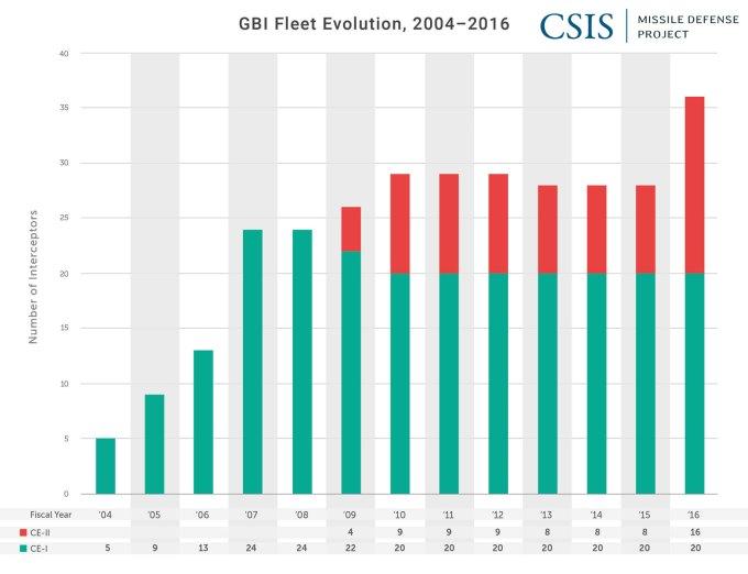 GBI Fleet Evolution, 2004-2016