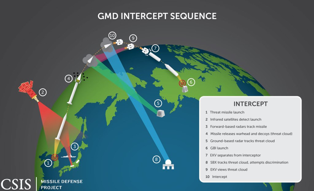 GMD intercept