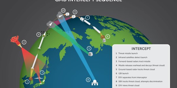 Homeland Missile Defense: Illustrations
