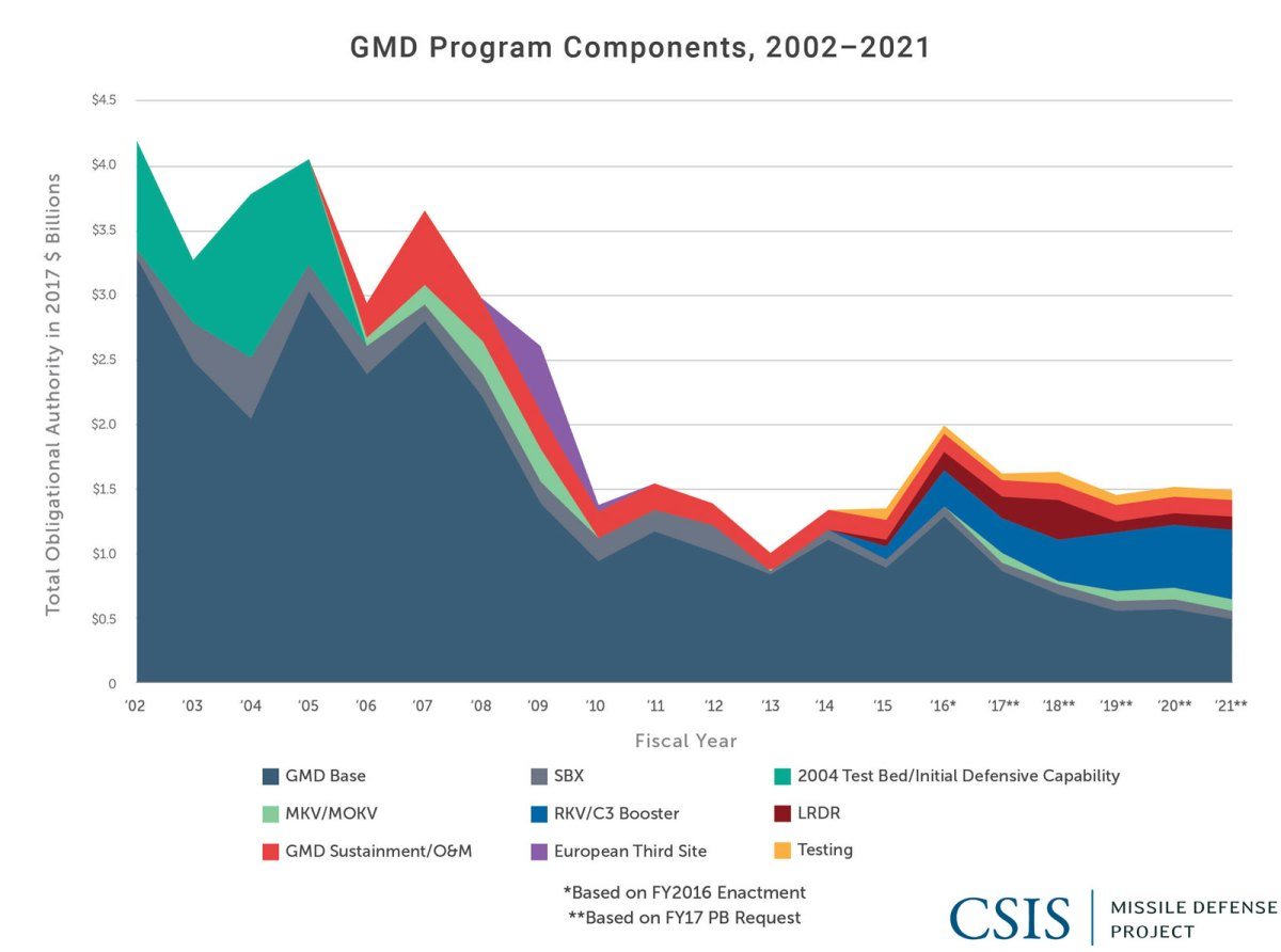 GMD Program Components, 2002-2021