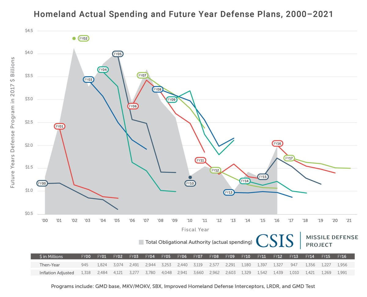 Homeland Actual Spending and Future Year Defense Plans, 2000-2021