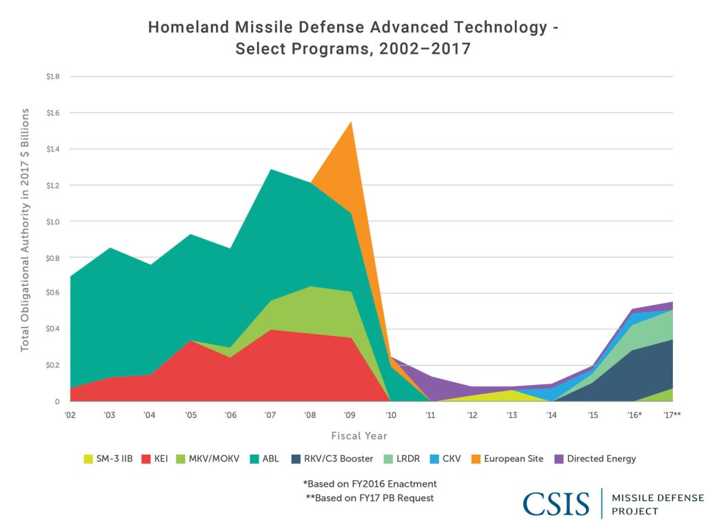 Homeland Defense Advanced Technology