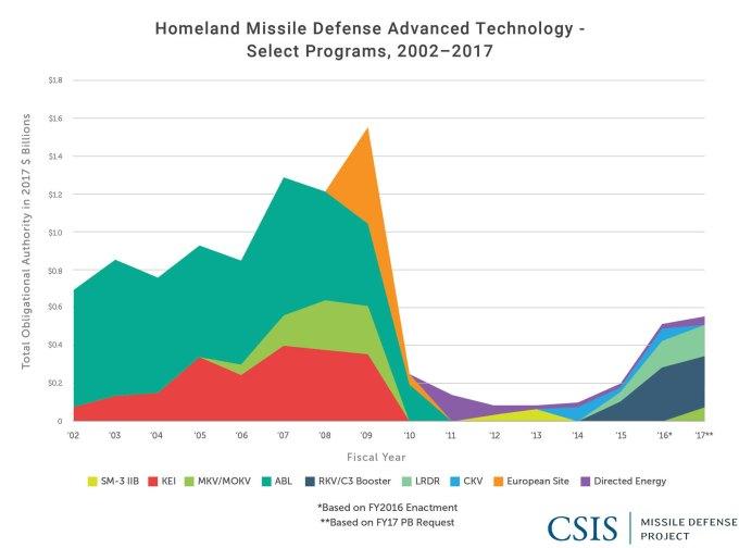 Homeland Missile Defense Advanced Technology: Select Programs, 2002-2017