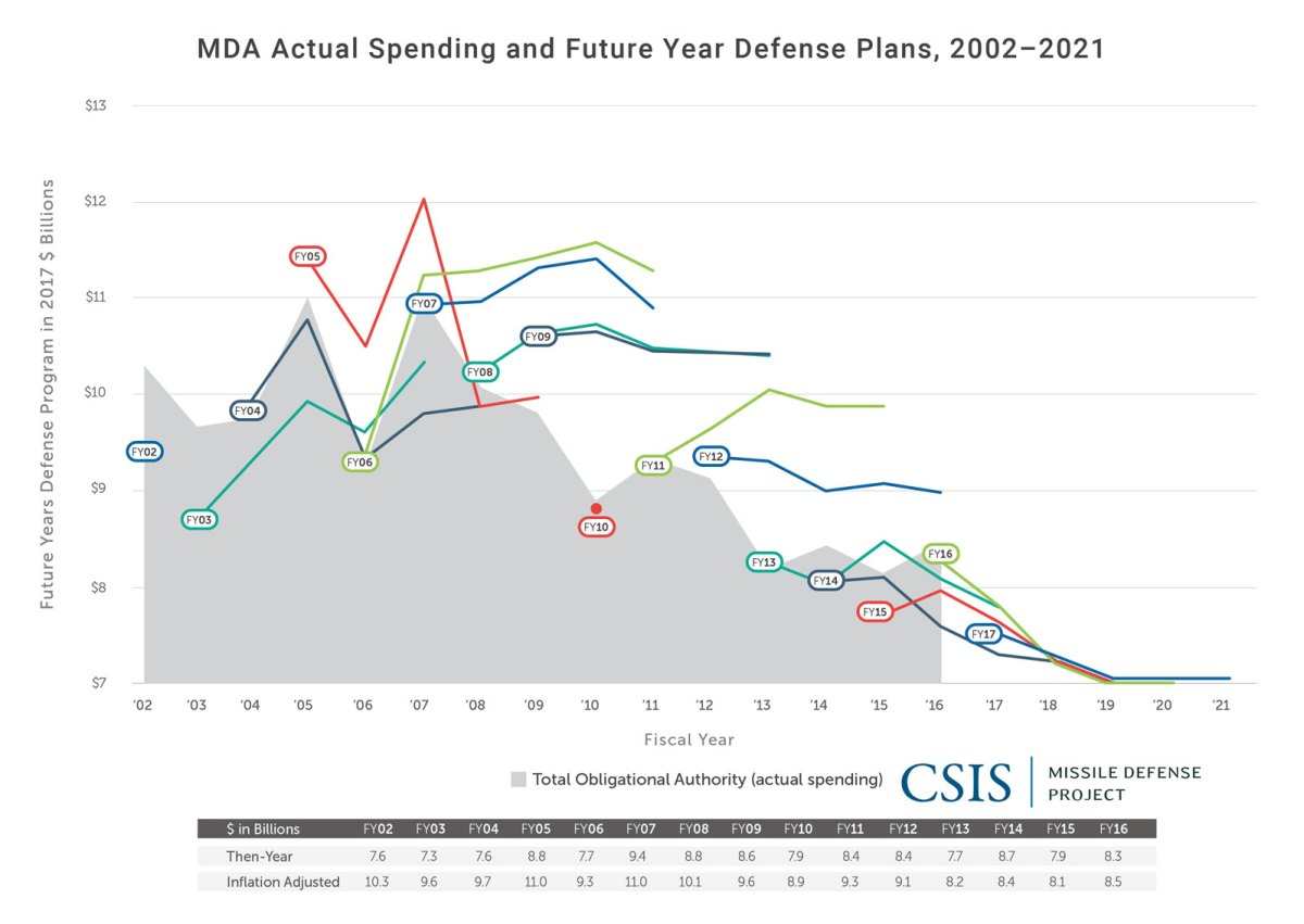 MDA Actual Spending and Future Year Defense Plans, 2002-2021