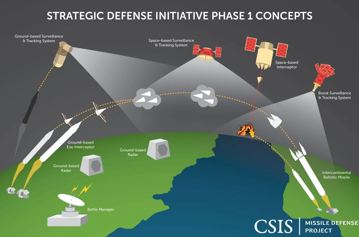 Strategic Defense Initiative Phase 1 Concepts