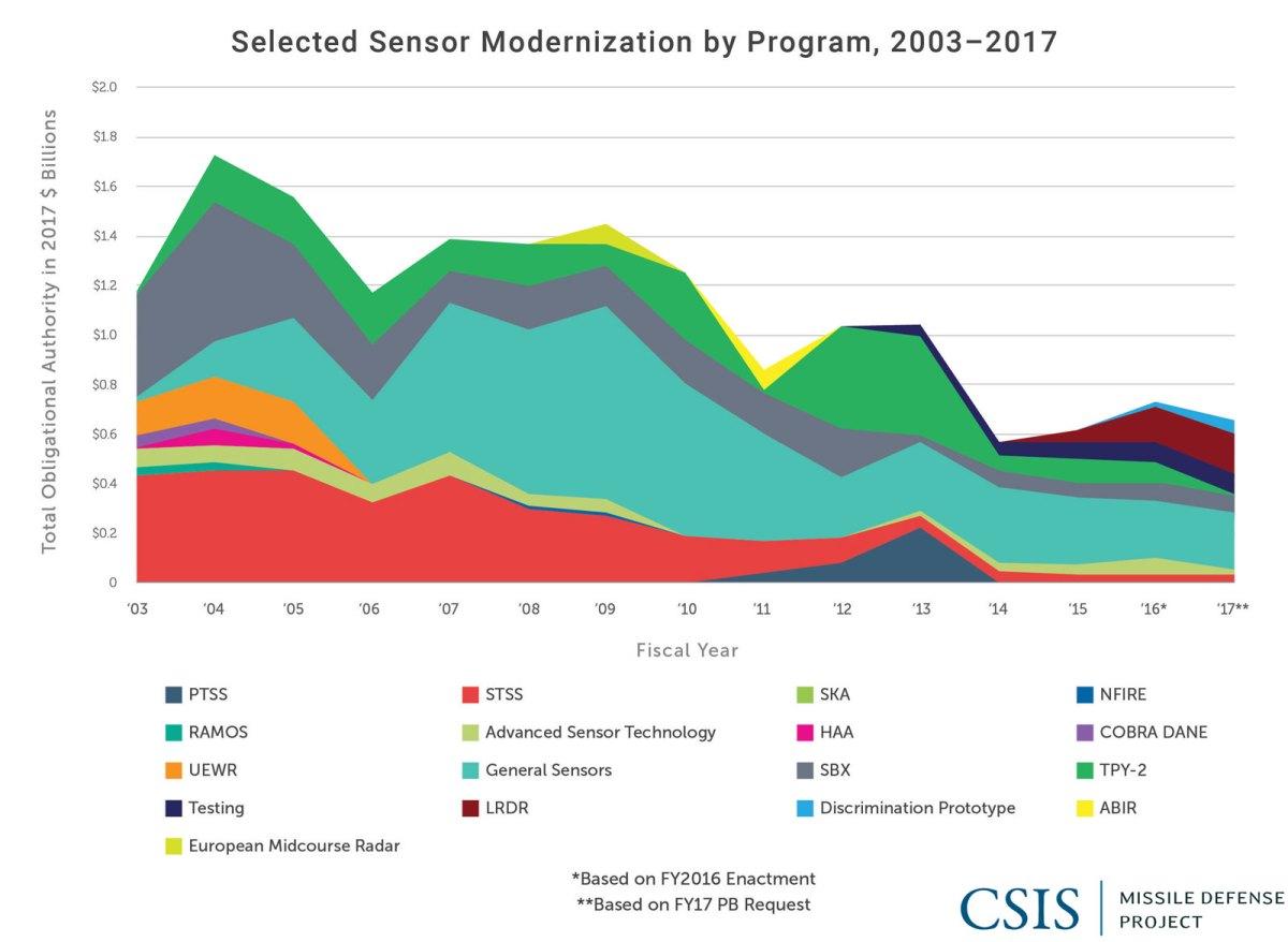 Selected Sensor Modernization by Program, 2003-2017