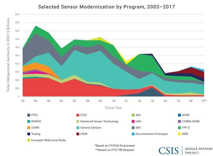 sensor modernization by program