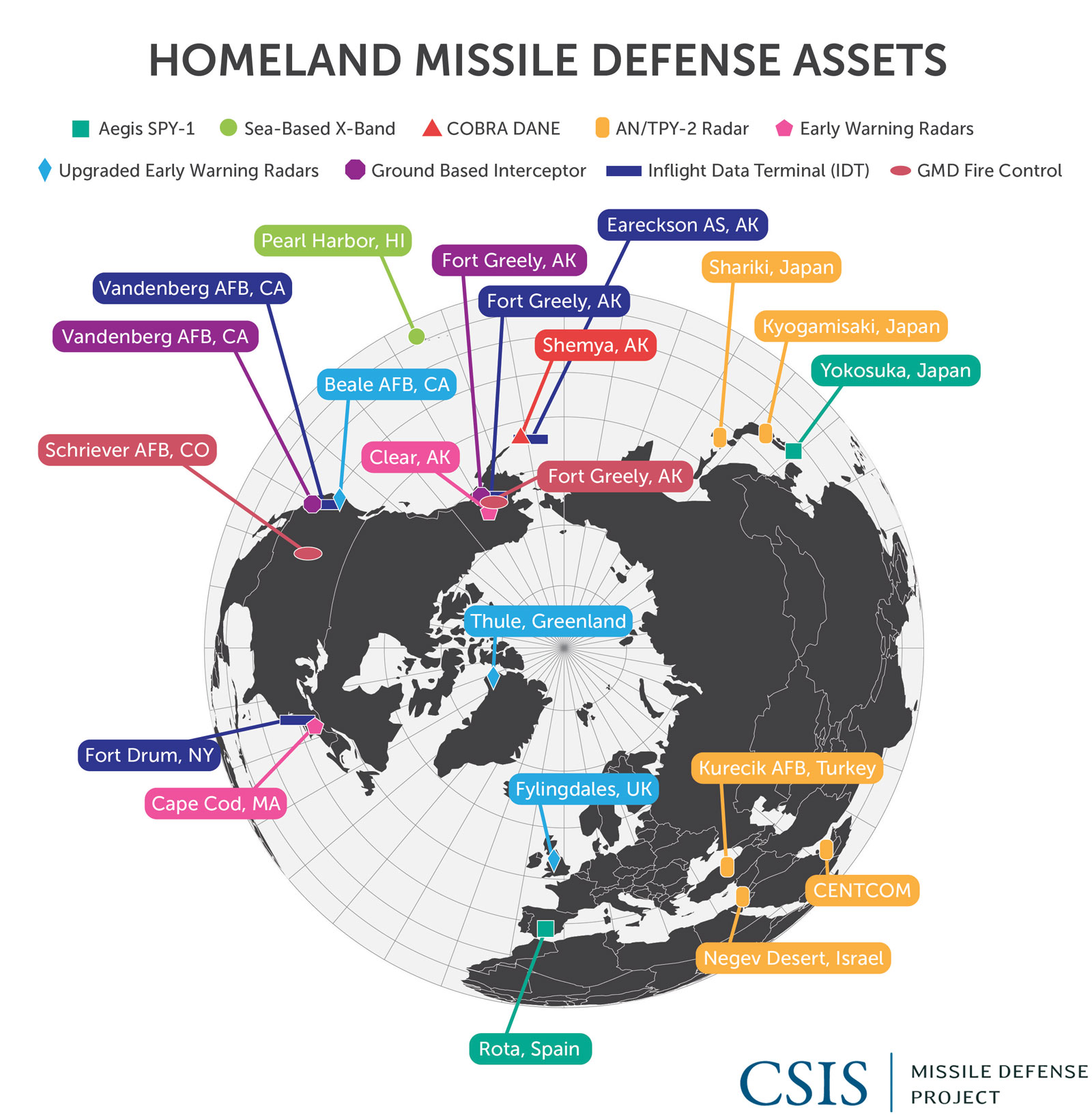 Ground Based Midcourse Defense Gmd System Missile Threat