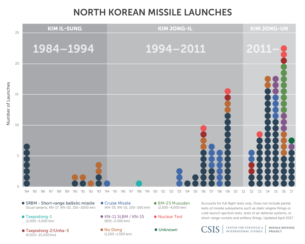 the north korean missile defense testing essay With pyongyang continuing to test nuclear weapons and ballistic missiles, it is increasingly clear that if left unchecked, north korea will soon have an effective, if small, nuclear arsenal and.