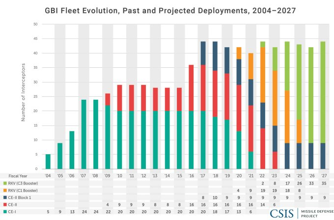 GBI Fleet Evolution: Past and Projected Deployments, 2004-2027