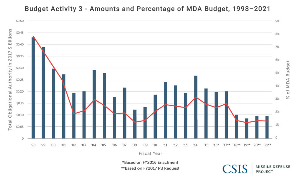 RDT&E Budget Activity 3: Amounts and Percent of MDA Budget, 1998-2021
