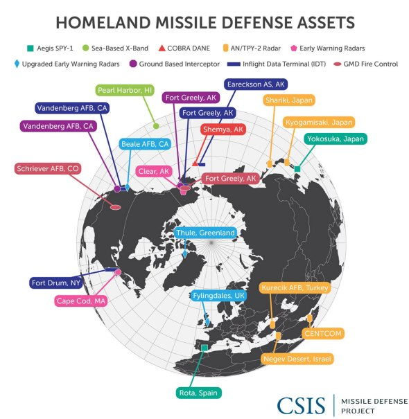 Homeland Missile Defense Assets