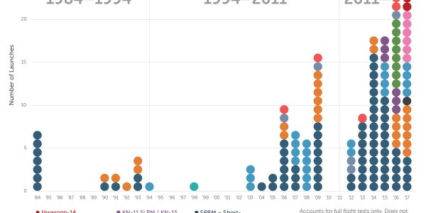North Korean Missile Launches & Nuclear Tests: 1984-Present